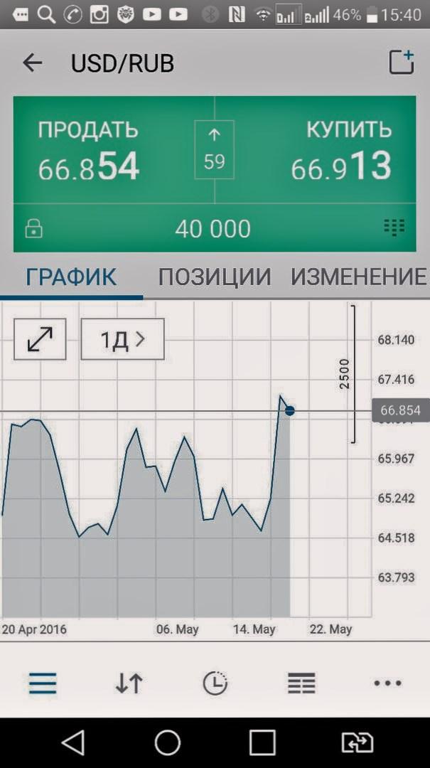 Это график Доллар-Рубль.: svetlanadragan.ru/novosti/item/114-seredina-maya-fakty-i-daty